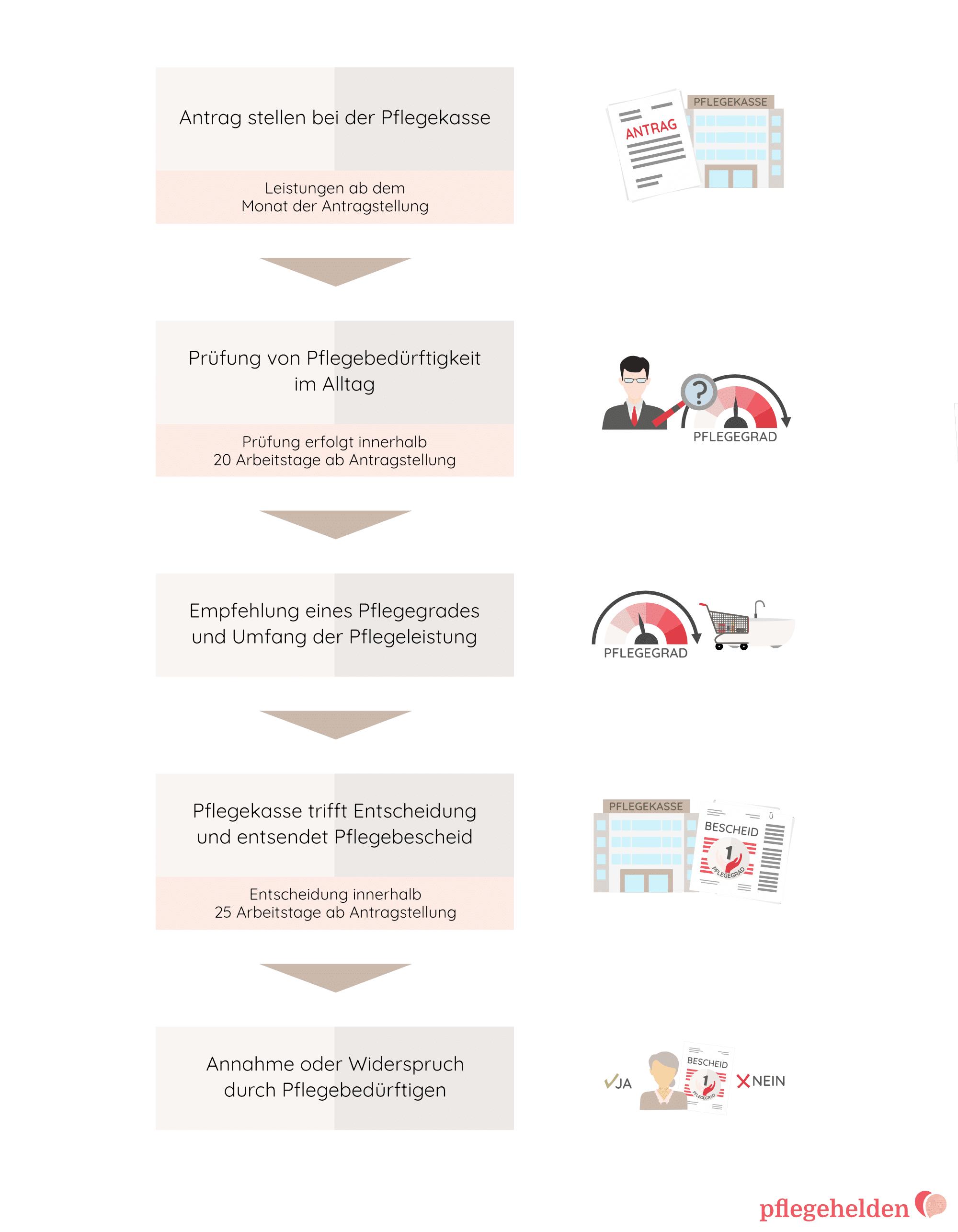 Abbildung zum Ablauf von Pflegeantrag