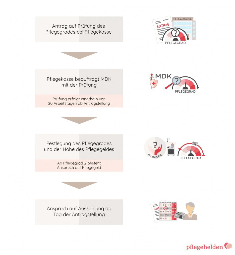 Schritte des Antrags für Pflegegeld