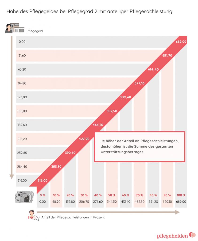 Grafik zu Höhe des Pflegegelds je Pflegegrad