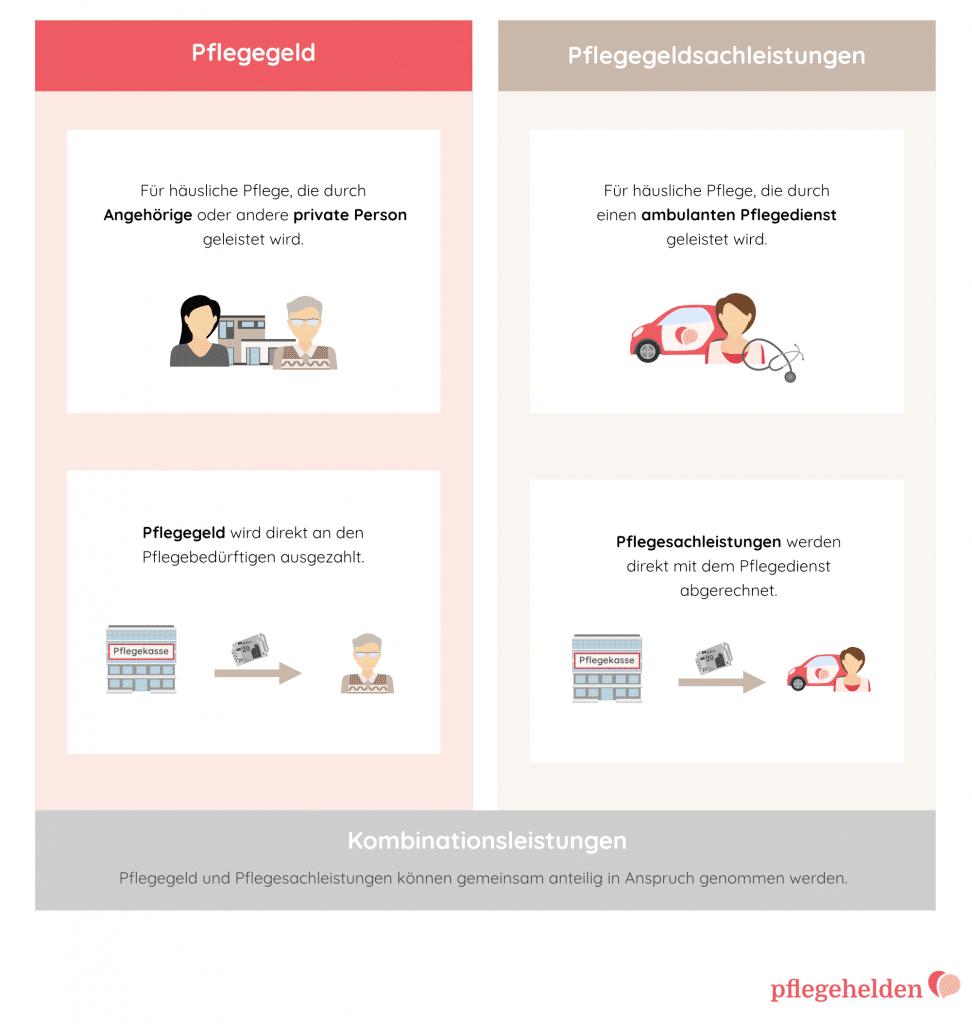 Grafik Unterschied Pflegegeld Sachleistung